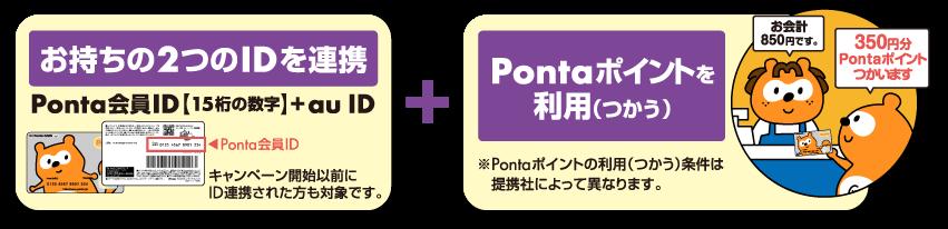 お持ちの2つのIDを連携+Pontaポイントを利用