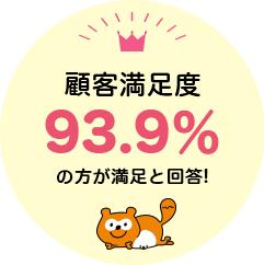 顧客満足度93.9%の方が満足と回答!