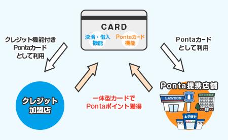店 ポンタ カード 使える