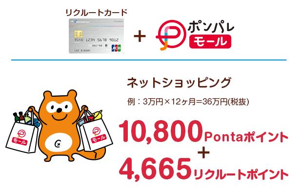 リクルートカード+ポンパレモール:ネットショッピング(例:3万円×12ヶ月=36万円(税抜)) 10,800Pontaポイント+4,665リクルートポイント