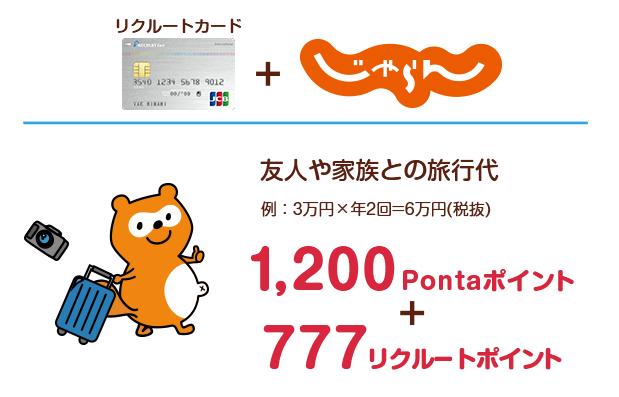 リクルートカード+じゃらん:友達や家族との旅行代(例:3万円×年2回=6万円(税抜)) 1,200Pontaポイント+777リクルートポイント