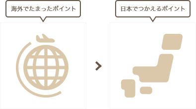 海外でたまったポイントは日本でつかえる!