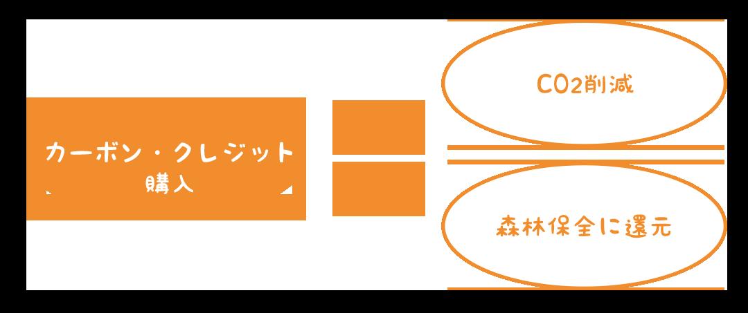 カーボン・クレジット購入→CO2削減→森林保全に還元